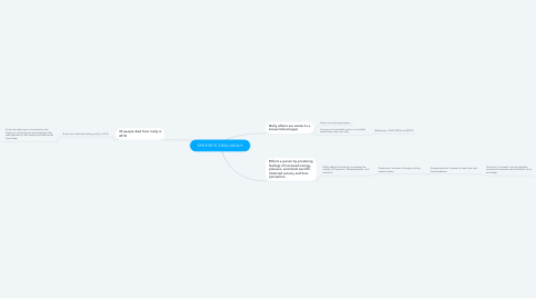 Mind Map: SYNTHETIC DRUG-MOLLY