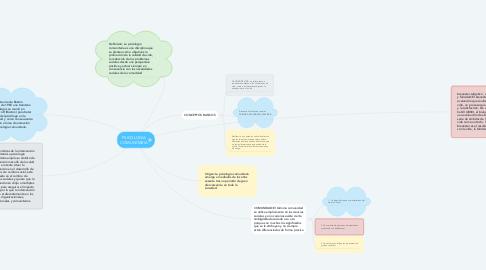Mind Map: PSICOLOGIA COMUNITARIA