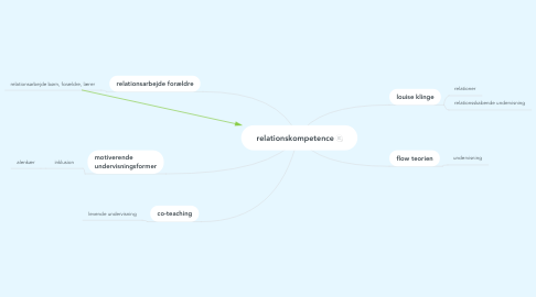 Mind Map: relationskompetence