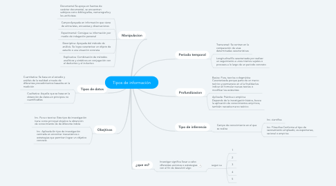 Mind Map: Tipos de información