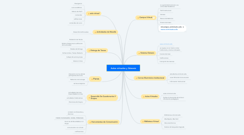 Mind Map: Aulas virtuales y Génesis