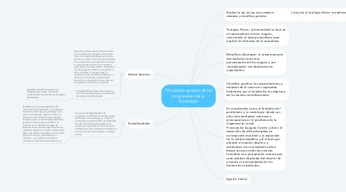 Mind Map: Principales aportes de los propulsores de la Sociologia
