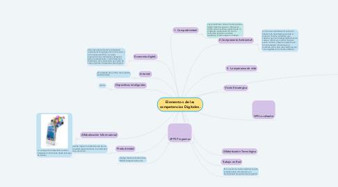 Mind Map: Elementos de las competencias Digitales.