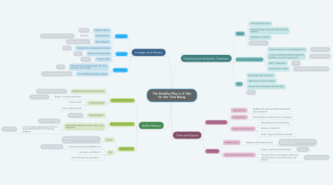 Mind Map: The Buddha Way in A Tale for the Time Being