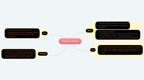 Mind Map: Bucles o Ciclos