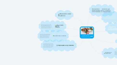Mind Map: CONSUMO DE NUTRACÉUTICOS