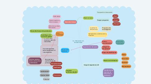 Mind Map: EL PROCESO DE INVESTIGAR