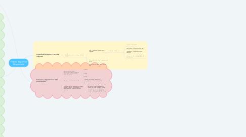 Mind Map: Historia Seguridad Ocupacional