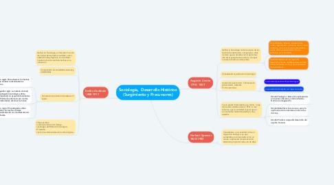 Mind Map: Sociología,  Desarrollo Histórico (Surgimiento y Precursores)