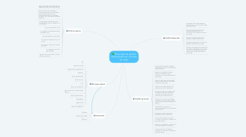 Mind Map: Tecnología de gestión administrativa en servicios de salud