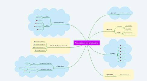 Mind Map: Presupuesto de producción
