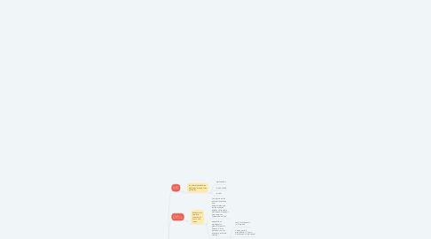 """Mind Map: """"El preludio de la Administración Científica"""""""