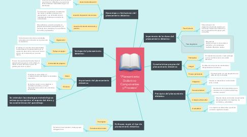 """Mind Map: """"Planeamiento  Didáctico:  Componentes  y Procesos"""""""