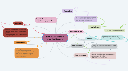 Mind Map: Software educativo y su clasificación.