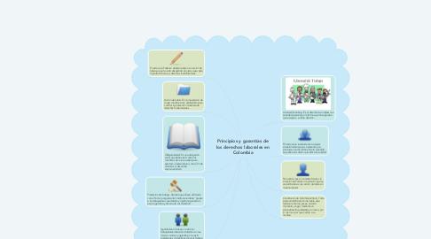Mind Map: Principios y garantías de los derechos laborales en Colombia