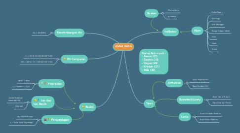 Mind Map: ASAM BASA
