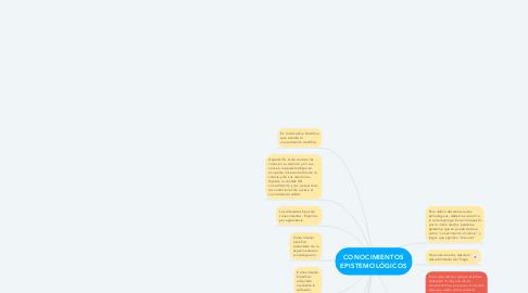 Mind Map: CONOCIMIENTOS EPISTEMOLÓGICOS