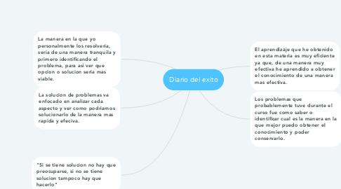 Mind Map: Diario del exito