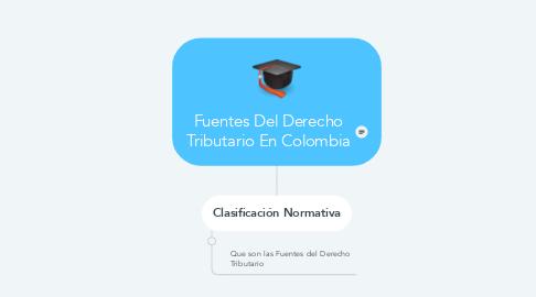 Mind Map: Fuentes Del Derecho Tributario En Colombia