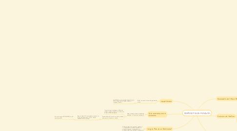 Mind Map: DISPOSITIVOS MÓVILES