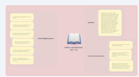 Mind Map: ETIKA KAUNSELING   (EK 113)