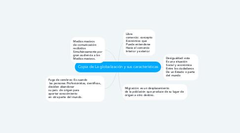 Mind Map: Copia de La globalización y sus características