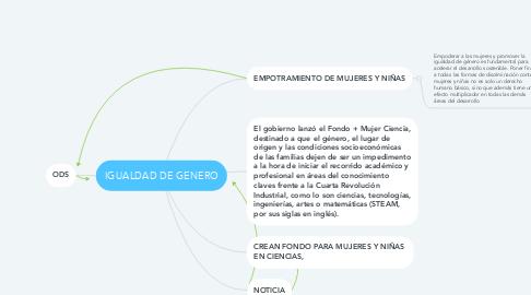 Mind Map: IGUALDAD DE GENERO