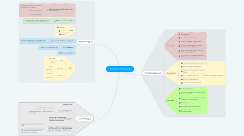 Mind Map: Intentional Prototyping
