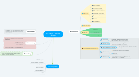 Mind Map: Cultivating Creativity: Ideation
