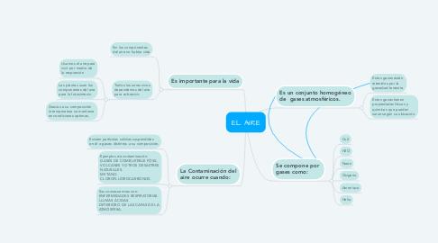 Mind Map: EL AIRE