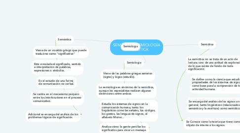 Mind Map: SEMÁNTICA, SEMIOLOGÍA Y SEMIÓTICA