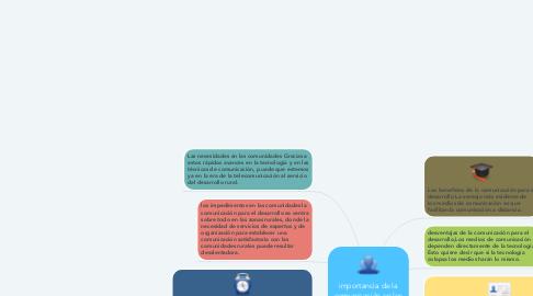 Mind Map: importancia de la comunicación en los territorios.