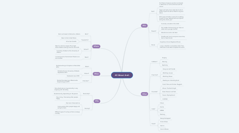 Mind Map: All About Jireh