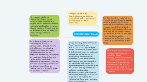 Mind Map: COORDINACIÓN FISCAL