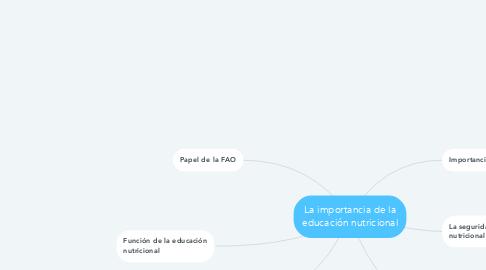 Mind Map: La importancia de la educación nutricional