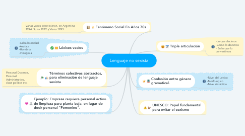 Mind Map: Lenguaje no sexista