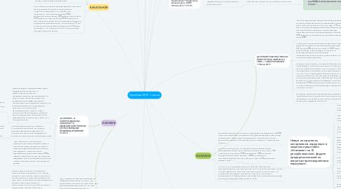 Mind Map: Кулибаев 2019 - тезисы