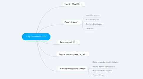 Mind Map: Keyword Research