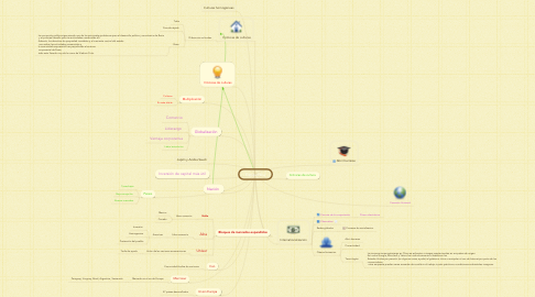 Mind Map: Geopolítica