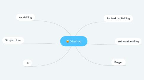 Mind Map: Stråling