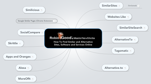 Mind Map: How To Find Similar and Alternative Sites, Software and Services Online