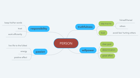 Mind Map: PERSON