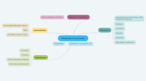 Mind Map: Bestaande Concurrentie