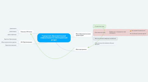 Mind Map: Городской образовательный информационно-навигационный ресурс