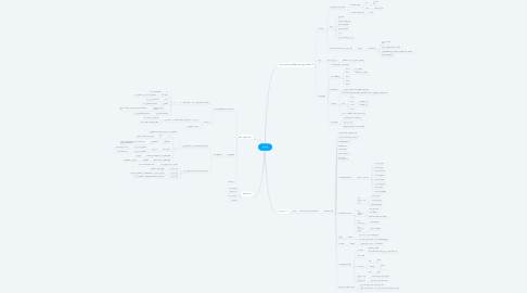 Mind Map: لیپیدها