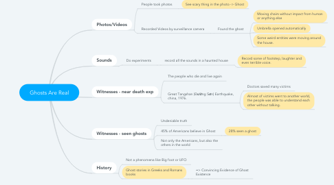 Mind Map: Ghosts Are Real