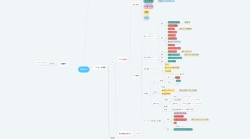 Mind Map: 事業拡大