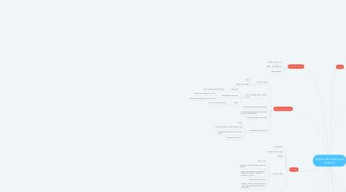Mind Map: Oficina de información turística