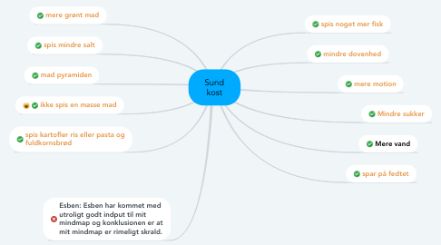 Mind Map: Sund kost