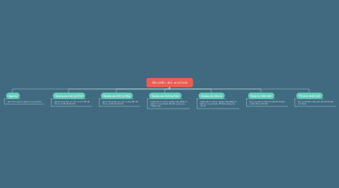 Mind Map: Sản phẩm, dịch vụ driVadz